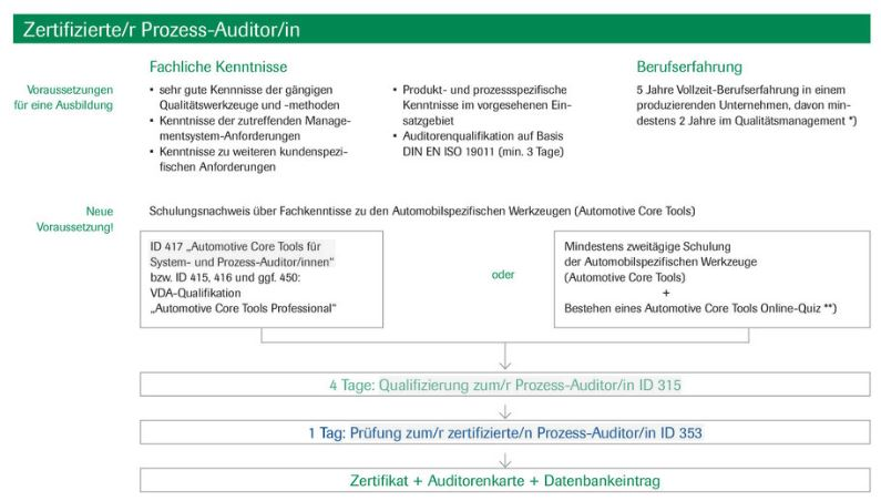 Qualifizierung Zertifizierter Prozess-Auditor - © VDA QMC