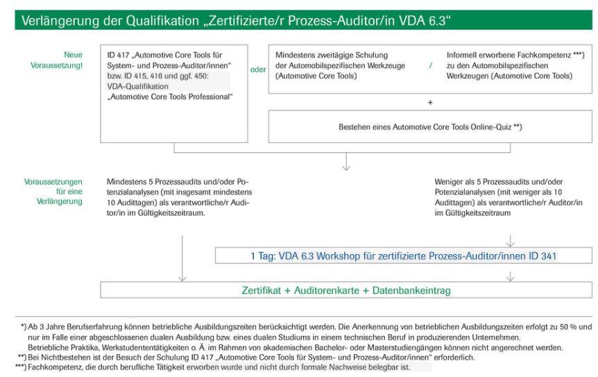 Verlängerung der Qualifizierung Zertifizierter Prozess-Auditor VDA 6.3 - © VDA QMC
